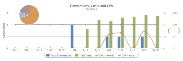 ppc-services-analytics-example